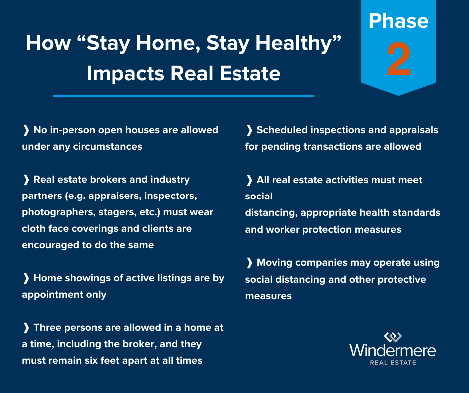 How phase 2 affects real estate bullet list