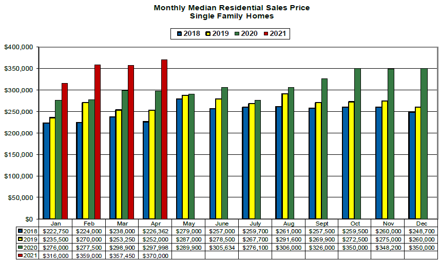 April 2021 Median Monthly Price Chart